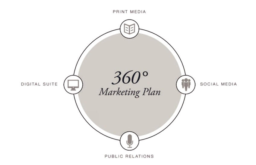 360° MARKETING APPROACH